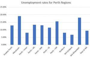 Perth Unemployment Rates 2017