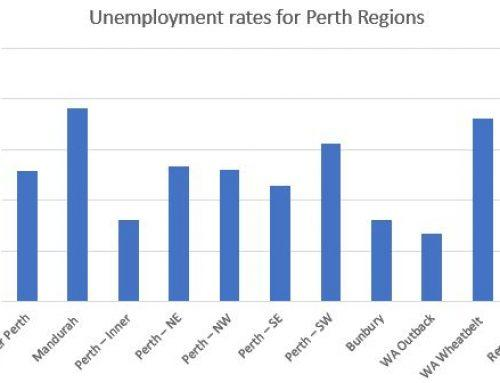 Current Unemployment Stats For Perth