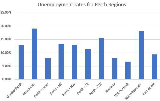 Unemployment Stats For Perth